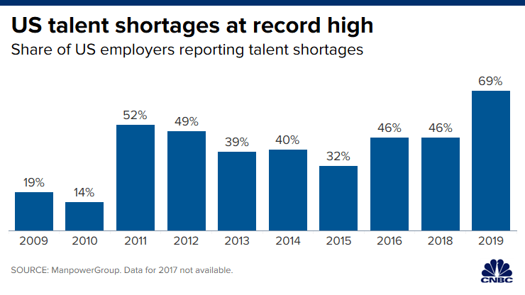 Chart of US talent shortages