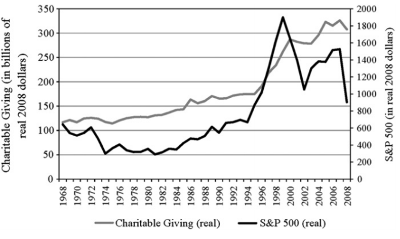 Charitable Giving Graph